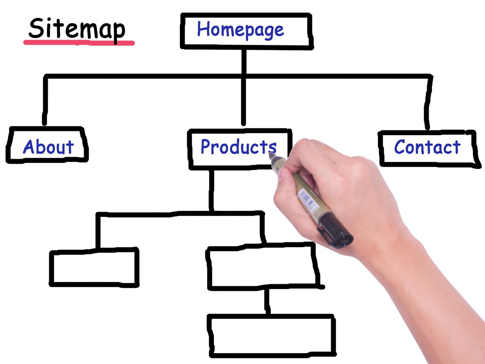 Web development planning